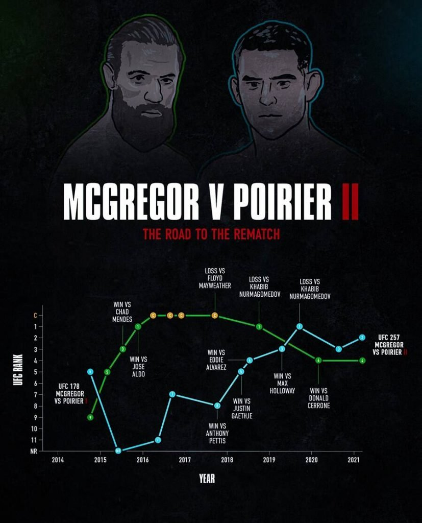 McGregor vs Poirier 2 - the road to rematch